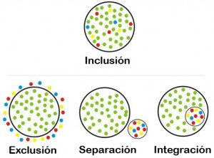 exclusión_segregación_integración_inclusión
